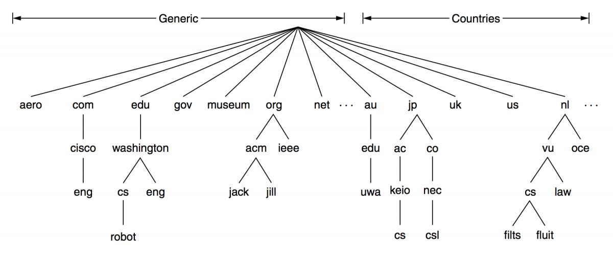 Internet域名空间部分图示