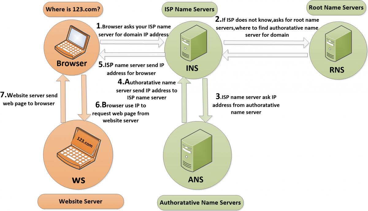 DNS请求机制