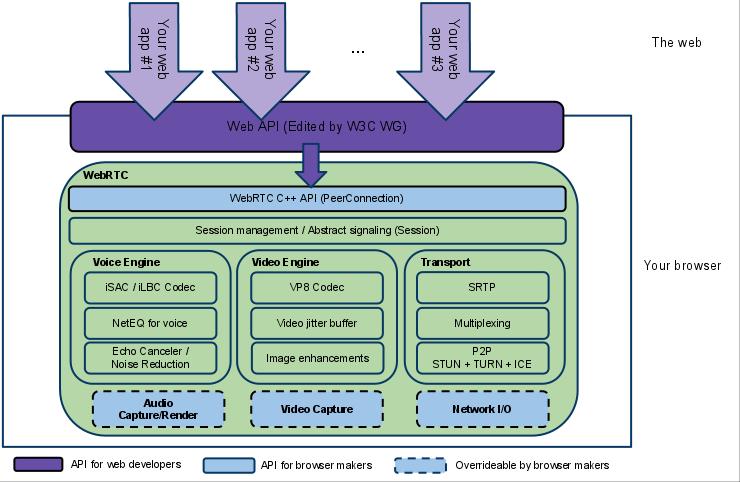 Architecture Of webRTC